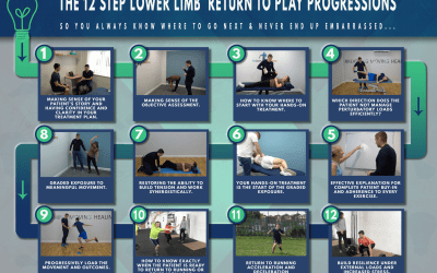 My 12 Step Successful Discharge Return To Play Blueprint