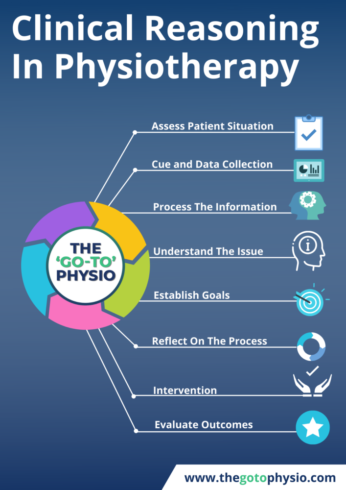 Physiotherapy Clinical Reasoning Essentials