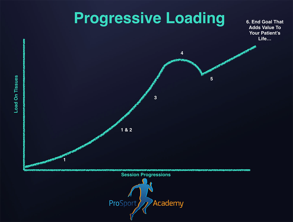 Progress Loading: Notice how in session 4, the patient is exposed to greater loads than in session 5 but in the controlled environment of the clinic