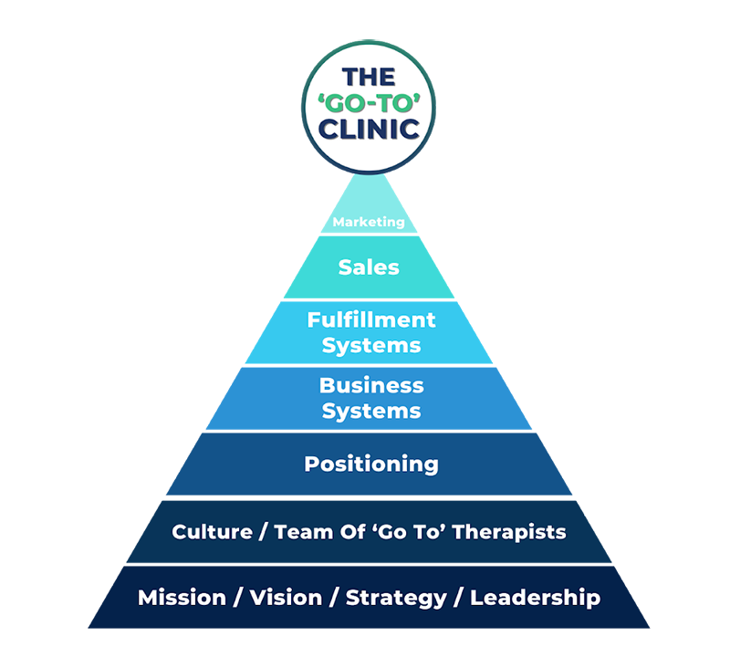 The Go-To Clinic Triangle