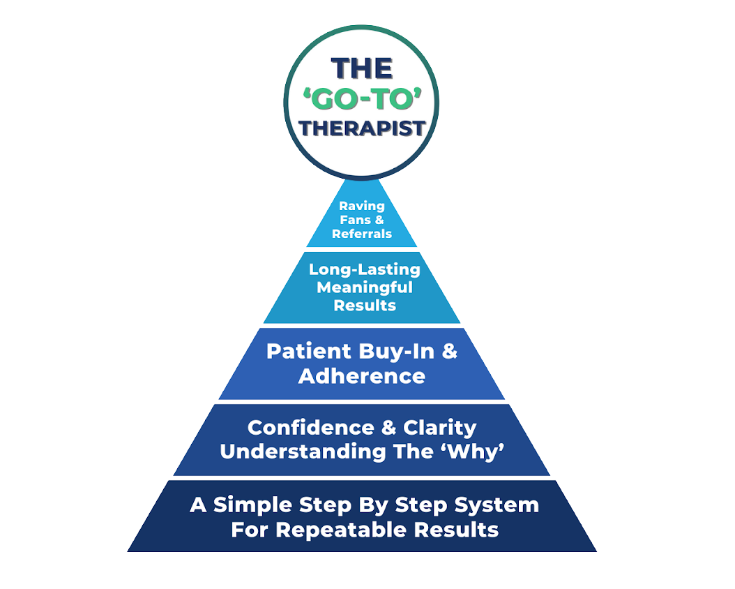 The Go-To Therapist Triangle