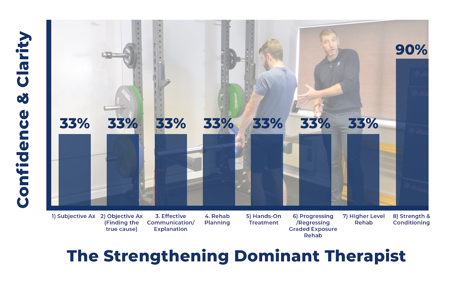 The Strengthening Dominant Therapist with BG